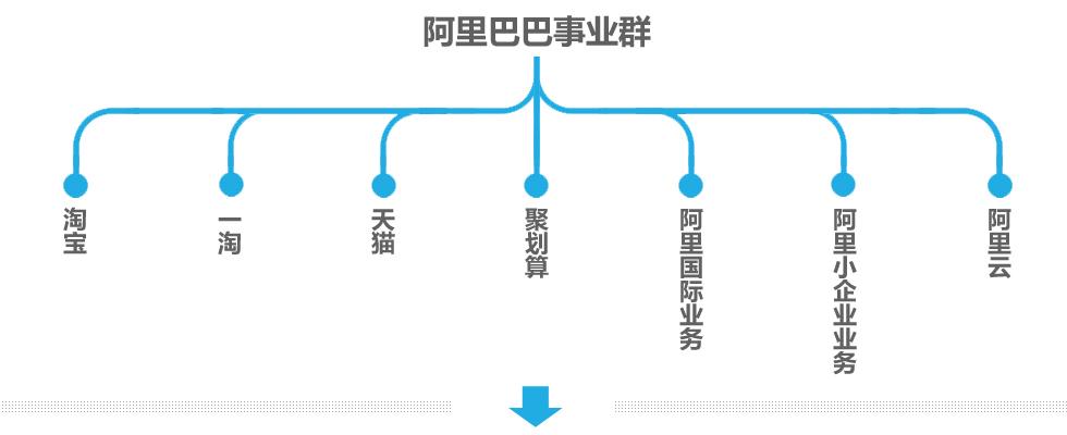 阿里巴巴事业部组织架构